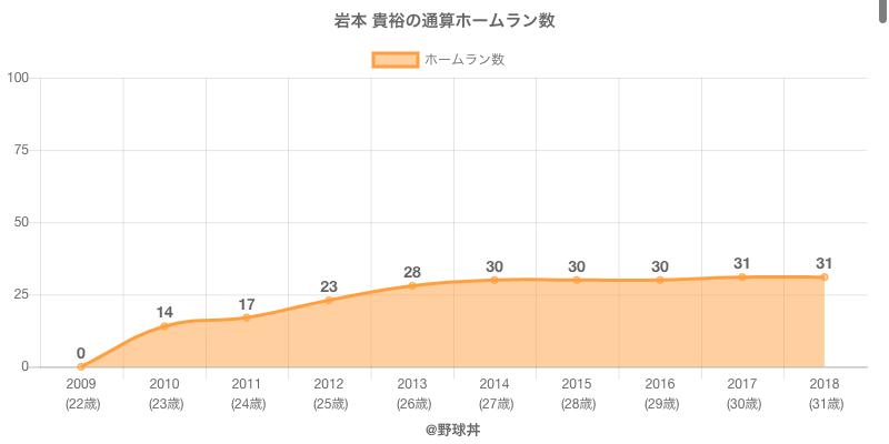 #岩本 貴裕の通算ホームラン数