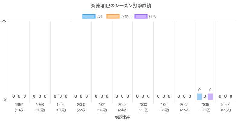 #斉藤 和巳のシーズン打撃成績