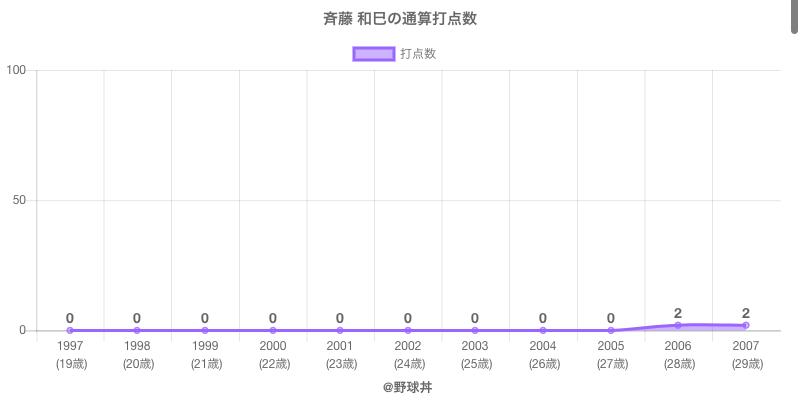 #斉藤 和巳の通算打点数