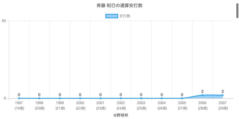 #斉藤 和巳の通算安打数