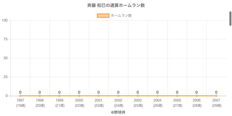 #斉藤 和巳の通算ホームラン数