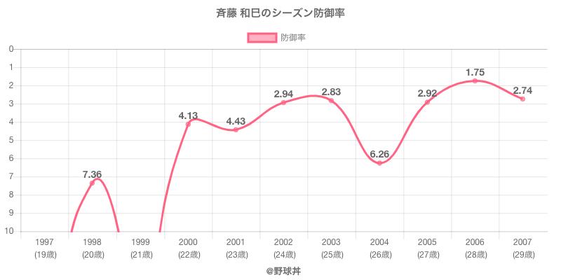 斉藤 和巳のシーズン防御率