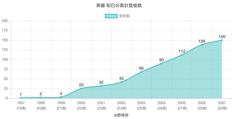 #斉藤 和巳の累計登板数