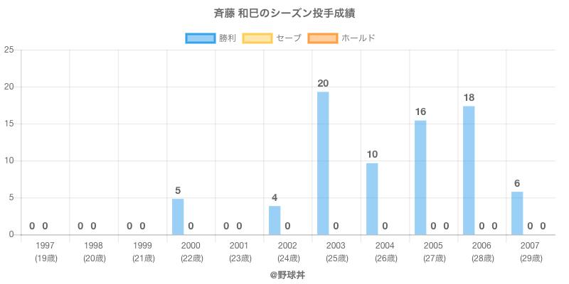 #斉藤 和巳のシーズン投手成績