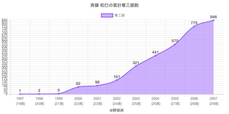 #斉藤 和巳の累計奪三振数