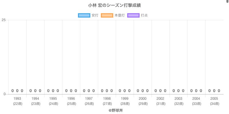 #小林 宏のシーズン打撃成績
