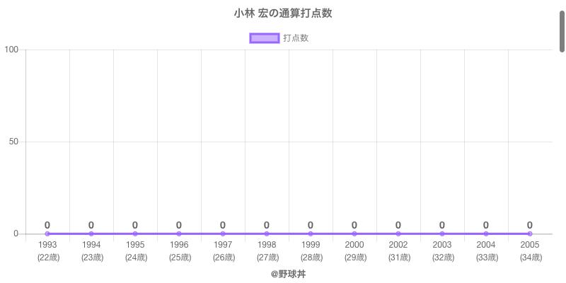 #小林 宏の通算打点数