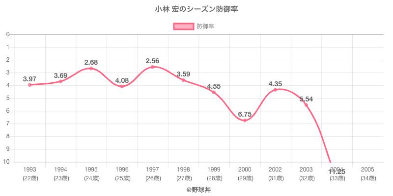小林 宏のシーズン防御率