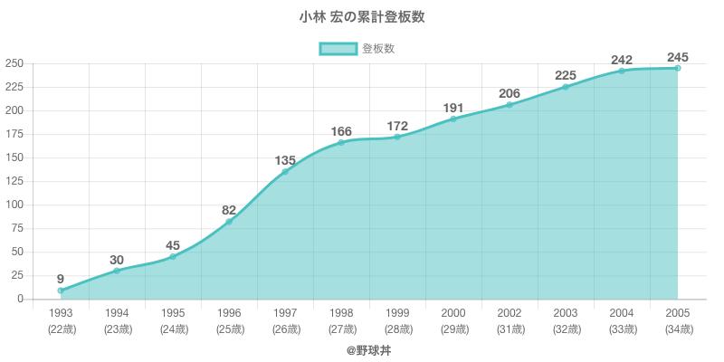 #小林 宏の累計登板数