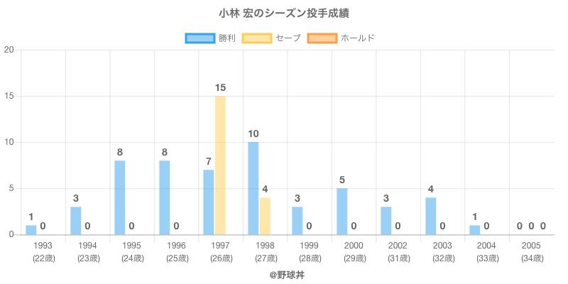 #小林 宏のシーズン投手成績