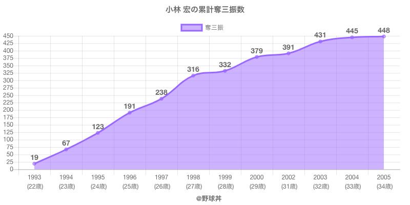 #小林 宏の累計奪三振数