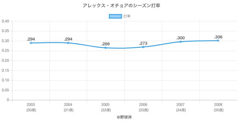 アレックス・オチョアのシーズン打率