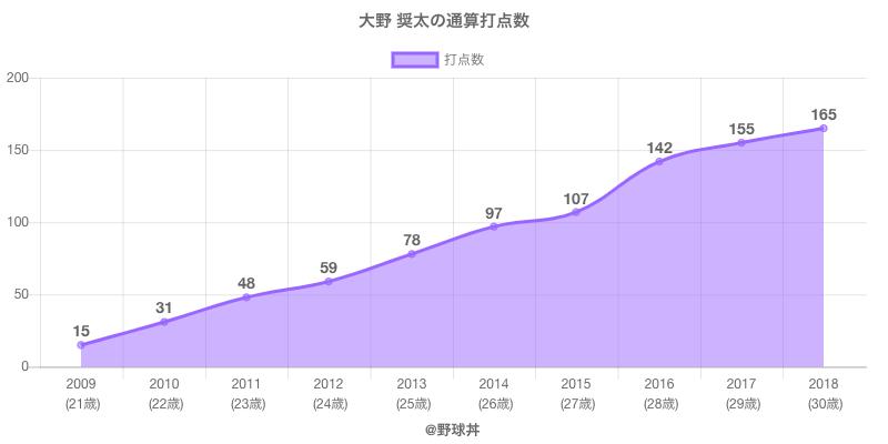 #大野 奨太の通算打点数