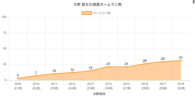 #大野 奨太の通算ホームラン数