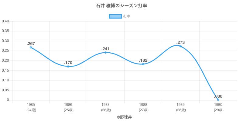 石井 雅博のシーズン打率