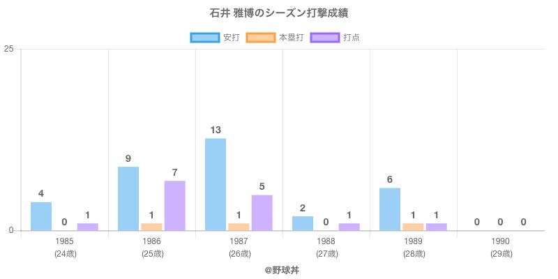 #石井 雅博のシーズン打撃成績
