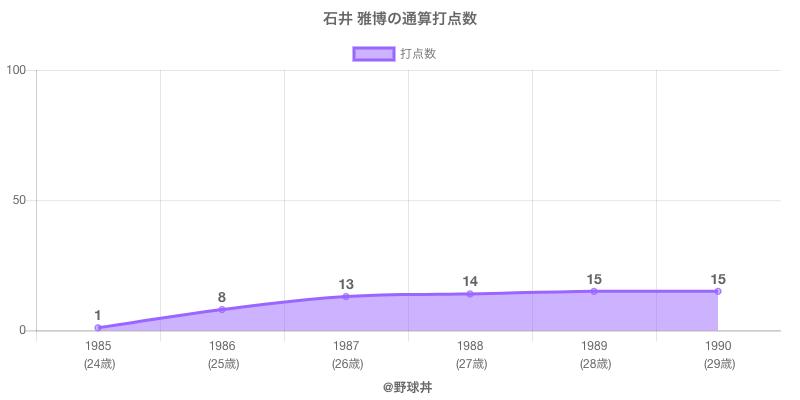 #石井 雅博の通算打点数