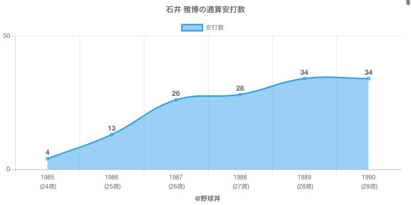 #石井 雅博の通算安打数