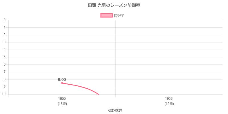 田頭 光男のシーズン防御率