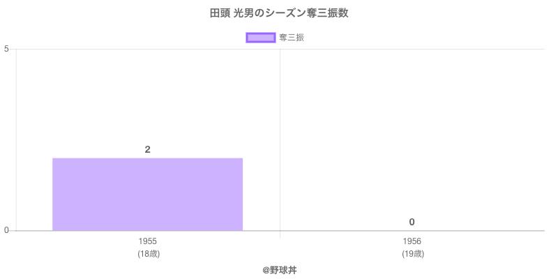 #田頭 光男のシーズン奪三振数