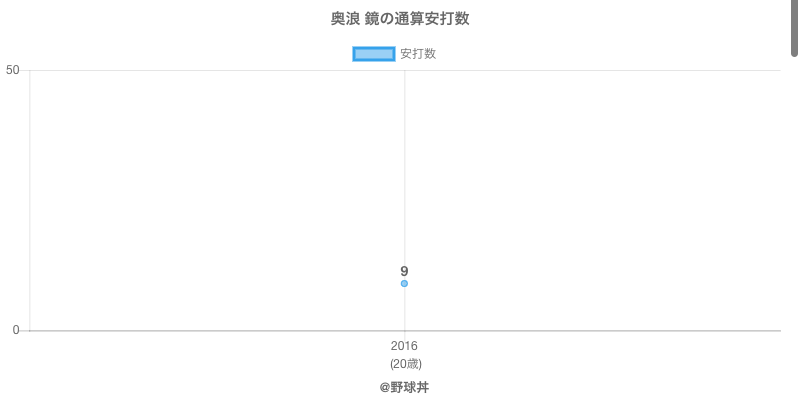 #奥浪 鏡の通算安打数