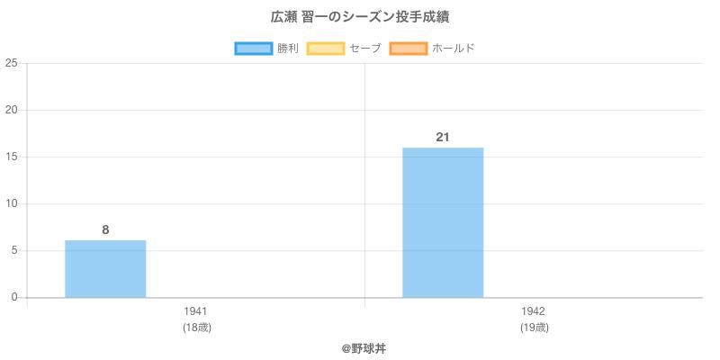 #広瀬 習一のシーズン投手成績