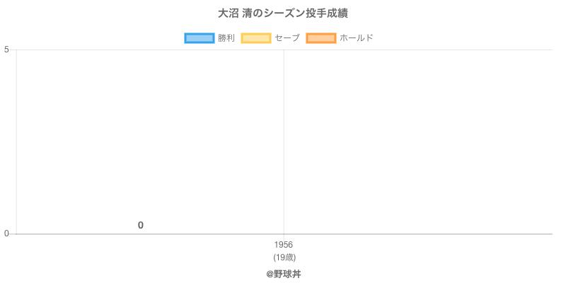#大沼 清のシーズン投手成績