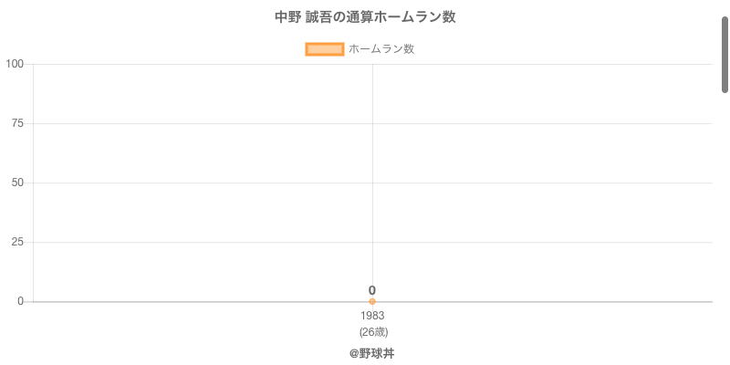 #中野 誠吾の通算ホームラン数