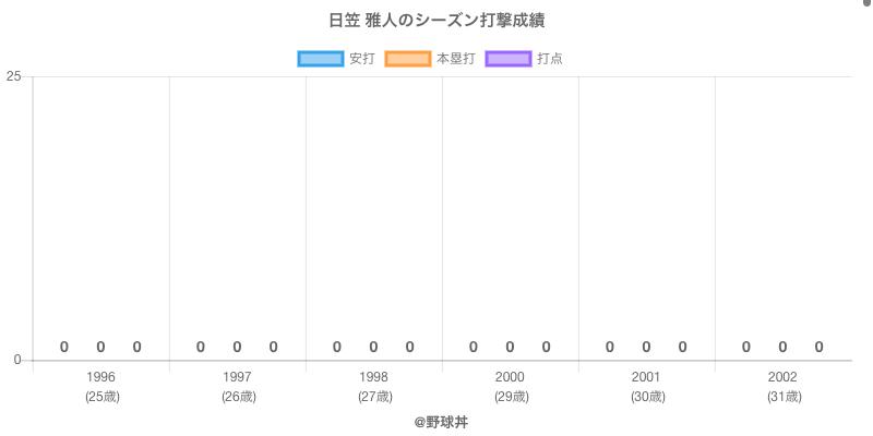 #日笠 雅人のシーズン打撃成績