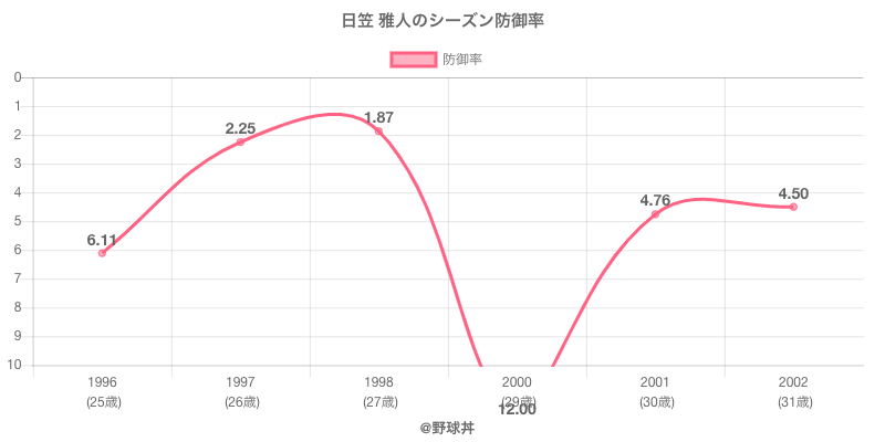 日笠 雅人のシーズン防御率