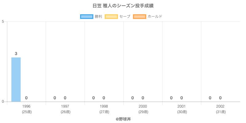 #日笠 雅人のシーズン投手成績