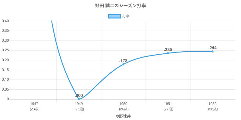 野田 誠二のシーズン打率