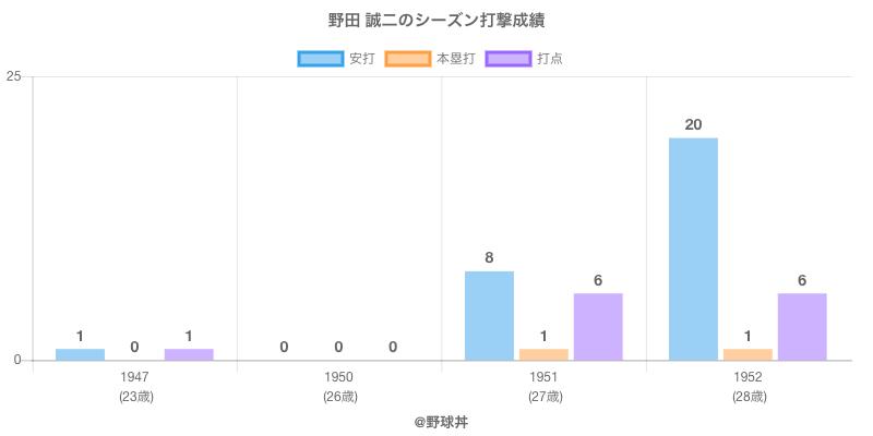 #野田 誠二のシーズン打撃成績