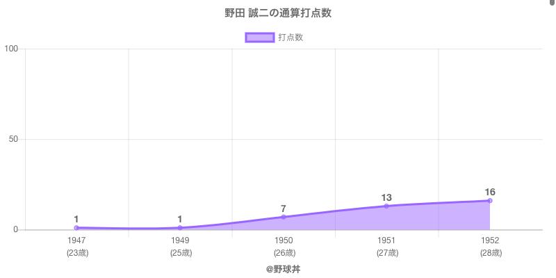 #野田 誠二の通算打点数