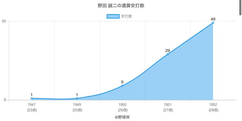 #野田 誠二の通算安打数