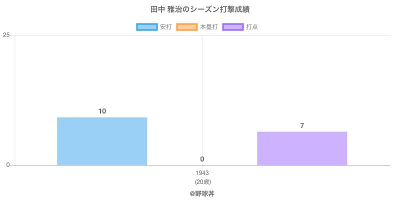 #田中 雅治のシーズン打撃成績