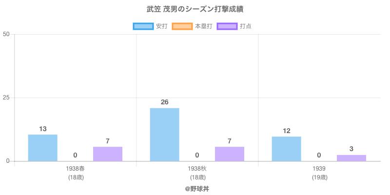 #武笠 茂男のシーズン打撃成績