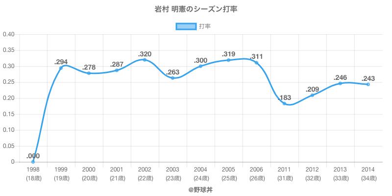 岩村 明憲のシーズン打率