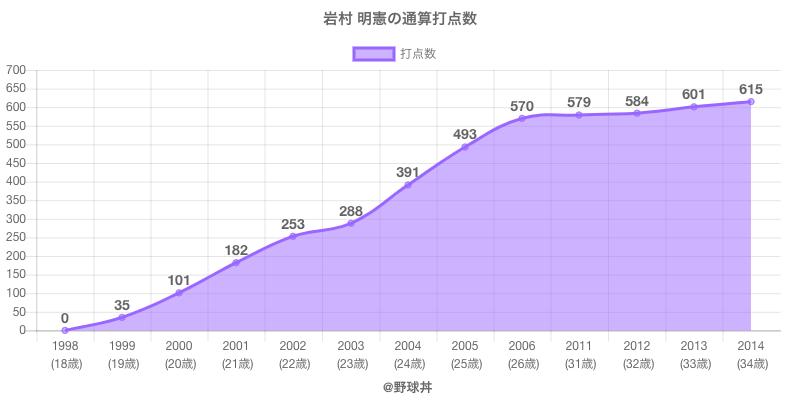 #岩村 明憲の通算打点数