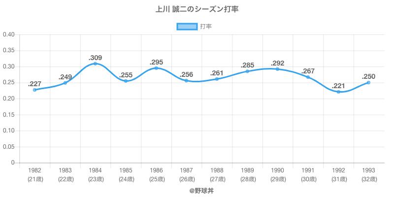 上川 誠二のシーズン打率