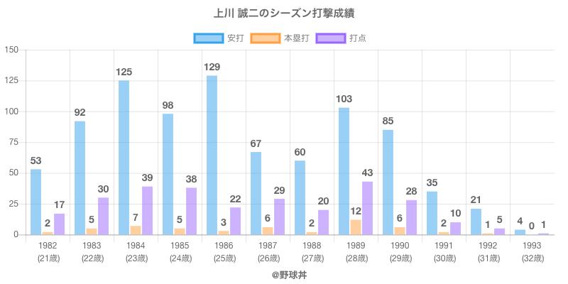 #上川 誠二のシーズン打撃成績