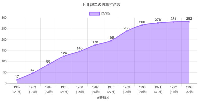 #上川 誠二の通算打点数