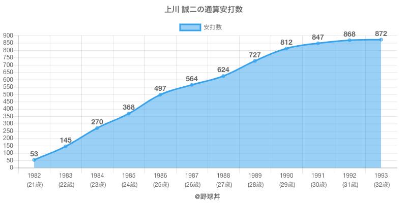 #上川 誠二の通算安打数