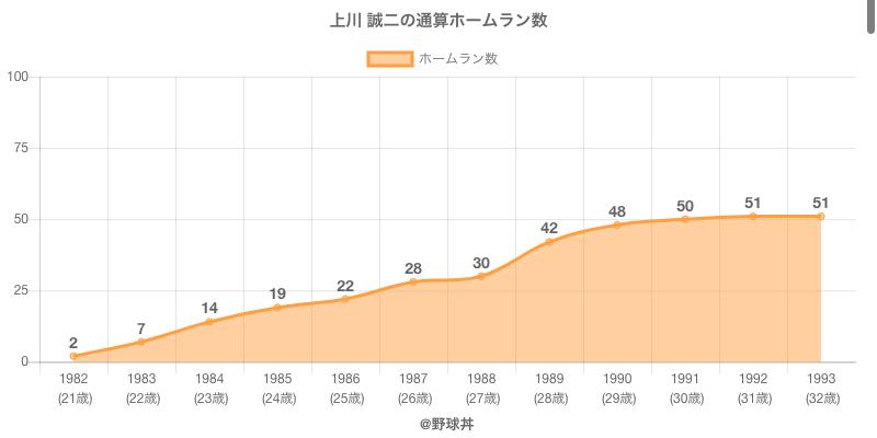 #上川 誠二の通算ホームラン数