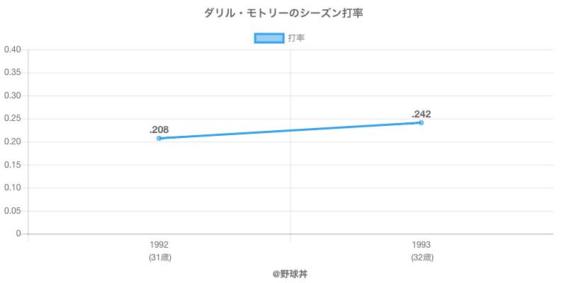 ダリル・モトリーのシーズン打率