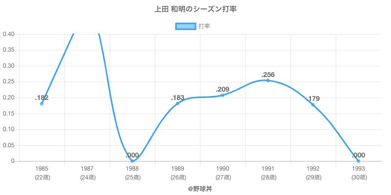 上田 和明のシーズン打率