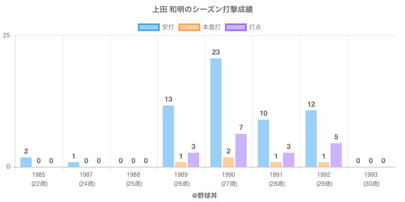 #上田 和明のシーズン打撃成績