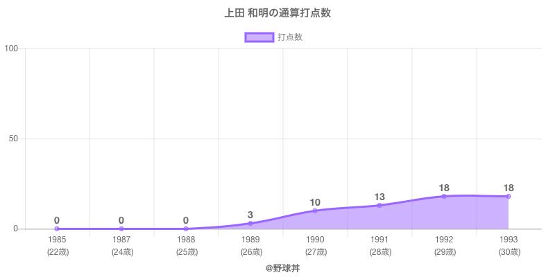 #上田 和明の通算打点数