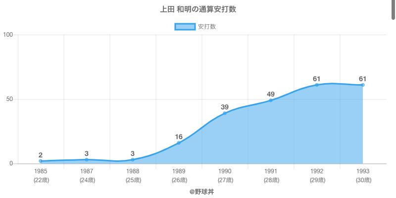 #上田 和明の通算安打数