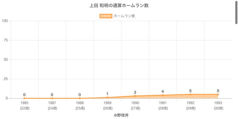 #上田 和明の通算ホームラン数